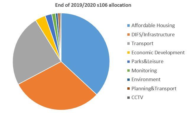 2020 s106 allocation