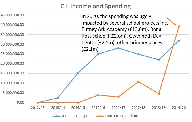 CIL income and spending