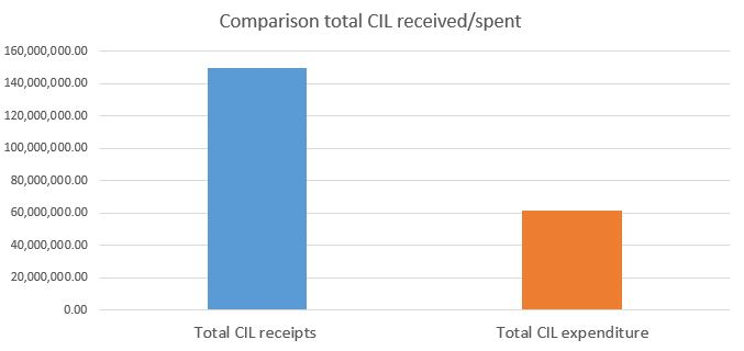Comparison total CIL received vs spent