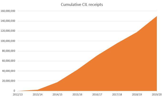 Cumulative CIL receipts