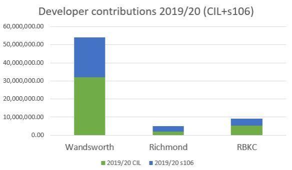 Developer contributions 2020 (CIL+s106)