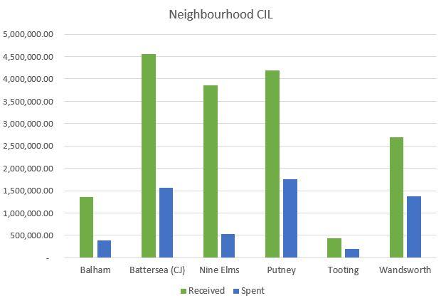 Neighbourhood CIL