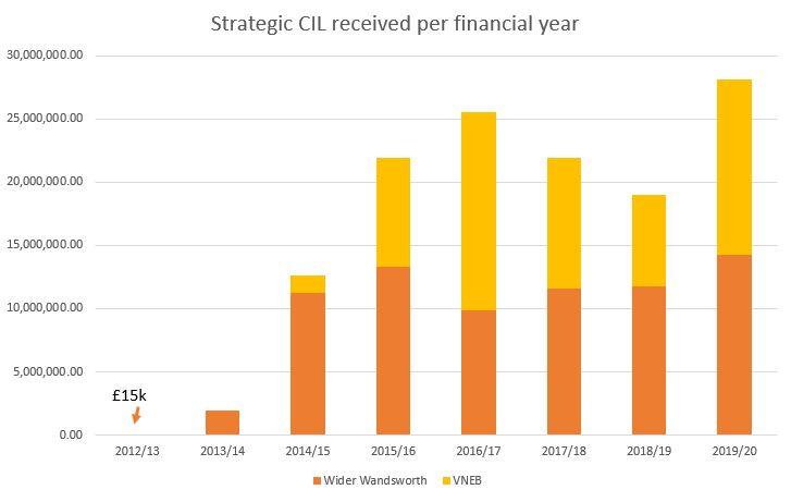 Strategic CIL received per financial year